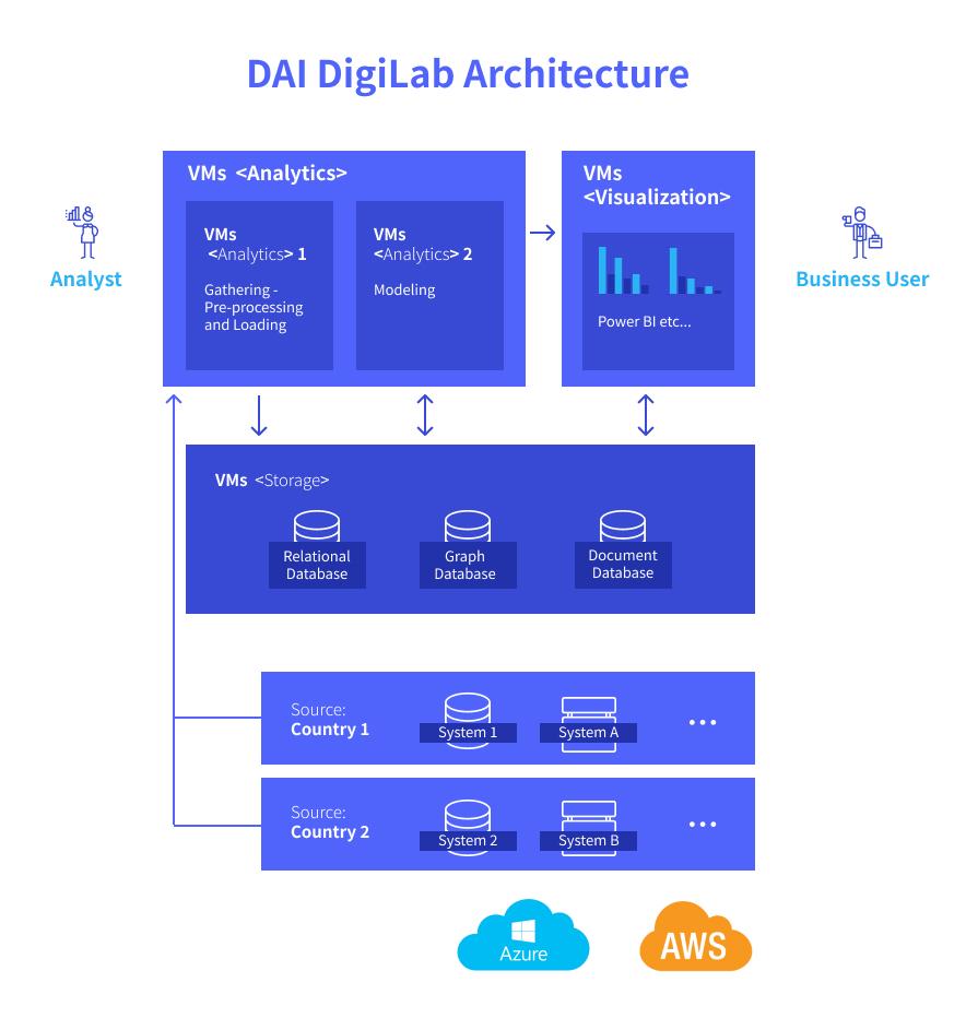 Cloud Based Compliance Dashboard